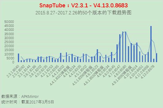 SnapTube Product Requirements Document - Sammy产品札记